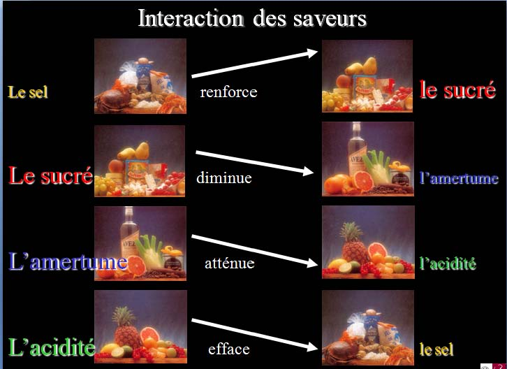 interaction-des-saveurs